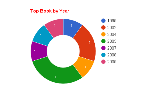 Top Supply Chain Management Book by Year