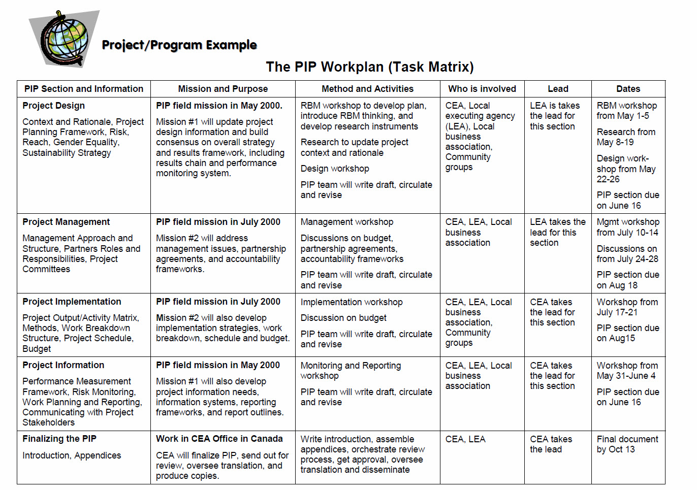 Project Implementation Plan Template from 3.bp.blogspot.com