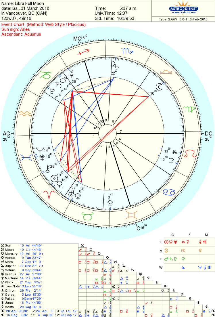 Whole astrology geenschuldenfo Choice Image