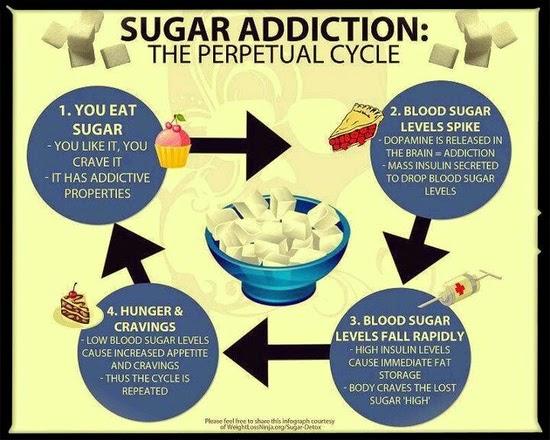 Sugar-addiction-life-cycle-.jpg