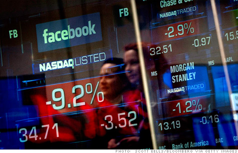 Public Opinion over the Facebook IPO failure [POLL]