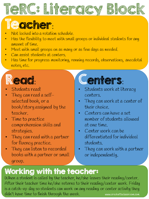 TeRC Literacy Block Infographic, Explains how to set up a super simple literacy block time.