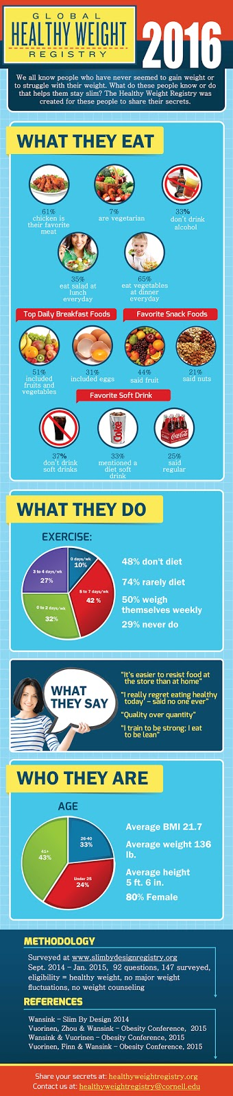 Mindlessly Slim, Cornell Food & Brand Lab infographic