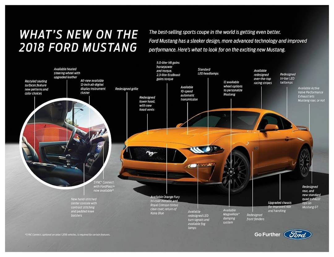 What's New for the 2018 Mustang
