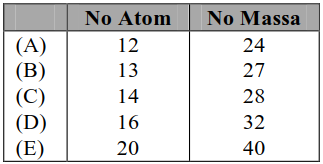 Soal Asli UTBK Kimia dan Pembahasan