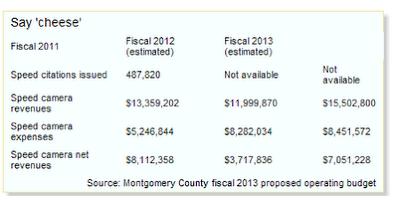 Montgomery County, Maryland speed camera revenue