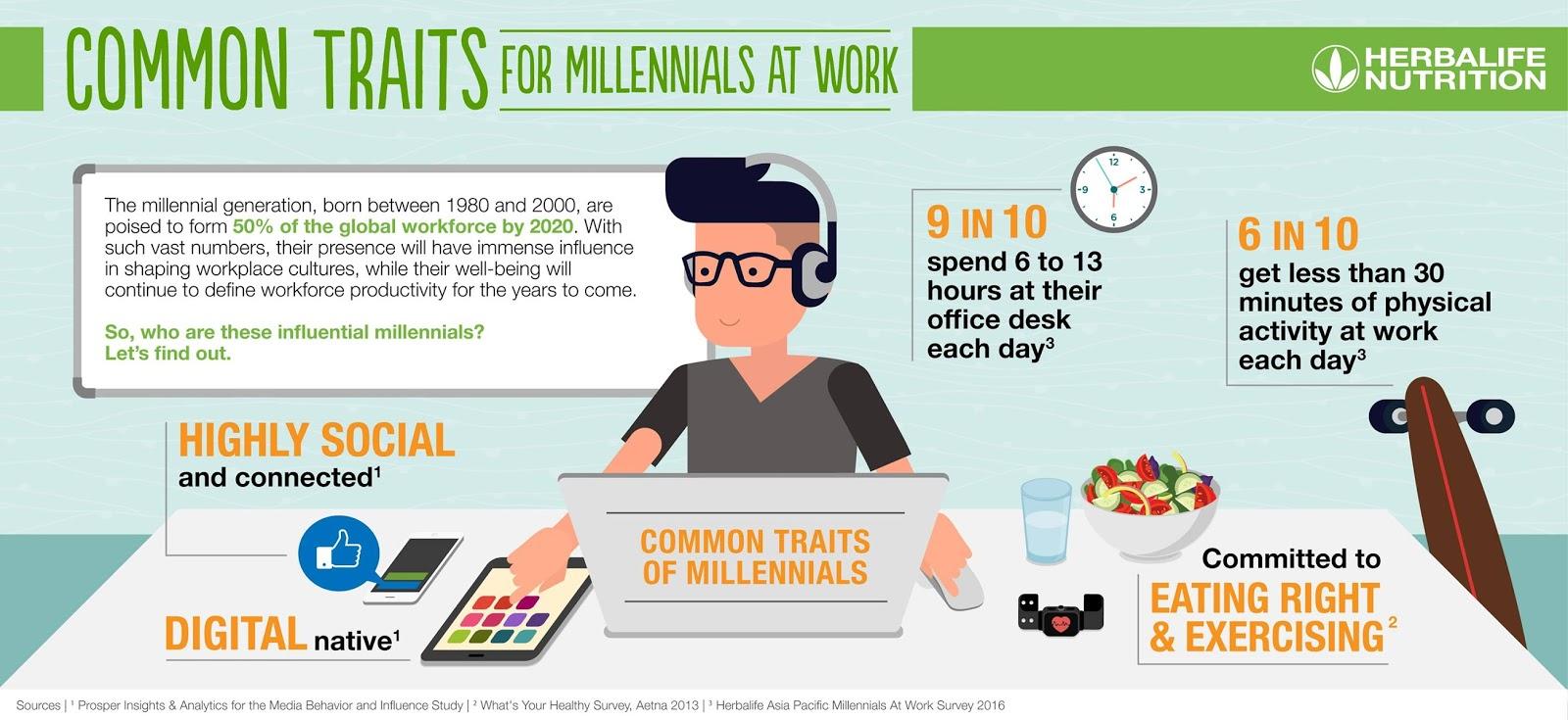 Millennials Importance Of Healthy Food