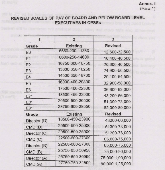cpses-wef-01-01-2007-revised-pay-scales
