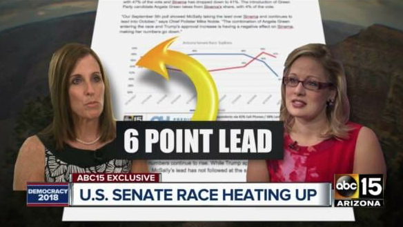Blue Wave Fizzles: Martha McSally Now Leads Krysten Sinema By 6 Points In Arizona in the latest ABC15/OH Predictive Insights poll
