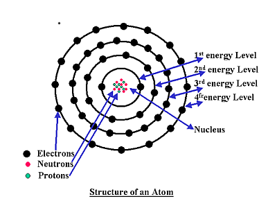 Shape Blog Energy Retention Within Atomic Electron Orbits