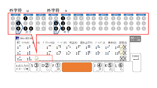 3行目6マス目がマスあけされた点訳ソフトのイメージ図とSpaceがオレンジで示された6点入力のイメージ図