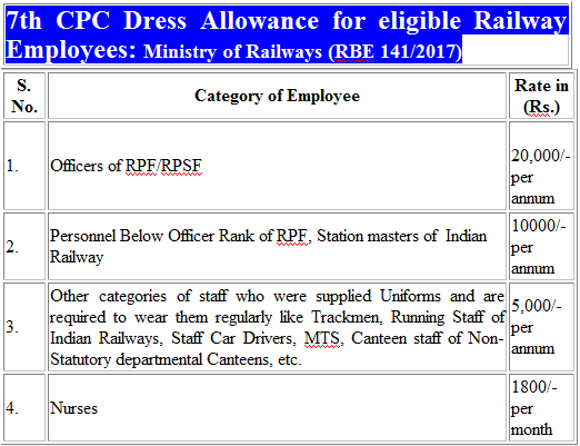 7th-cpc-dress-allowance-table-for-eligible-railway-employees-paramnews
