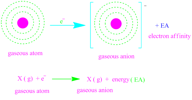 Electron affinity and periodic variation of electron affinity.