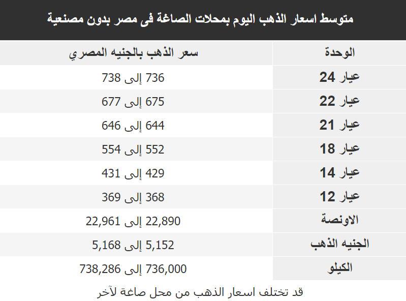 اسعار الذهب اليوم فى مصر Gold الجمعة 4 يناير 2019