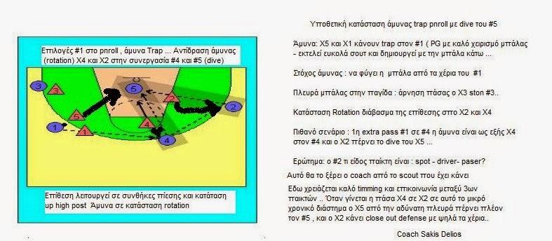 Αμύνα trap στο pnroll / Rotation άμυνας στην αδύνατη πλευρά