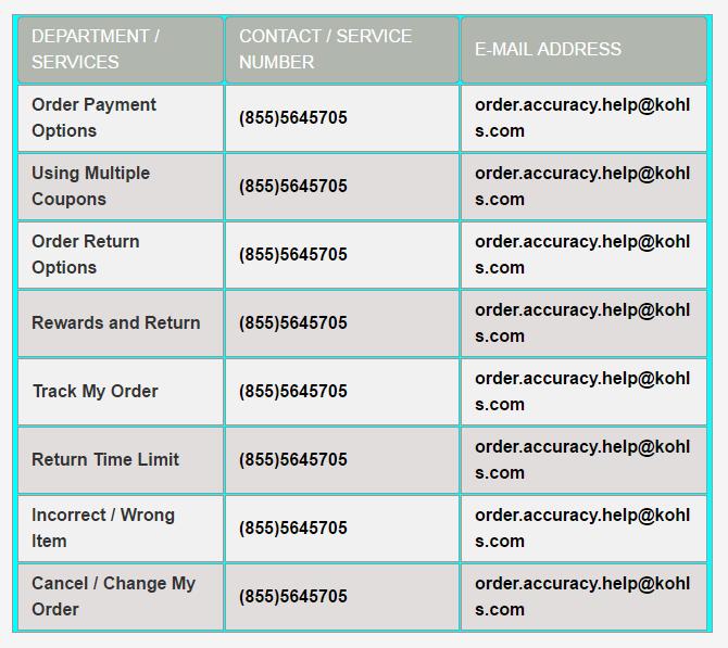 kohls order status or tracking link shopping customer service phone number is