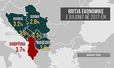 L'Albania dovrebbe avere la più grande crescita economica nei Balcani per il 2017