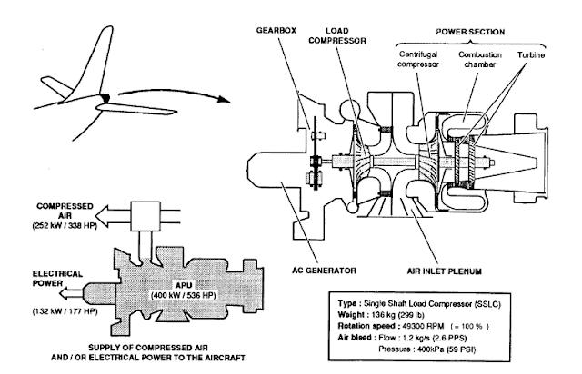 Todo sobre A320 Technical
