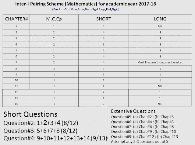 Inter 11th class Maths Pairing Scheme 2018 - FSc/ICS 1st year Assessment