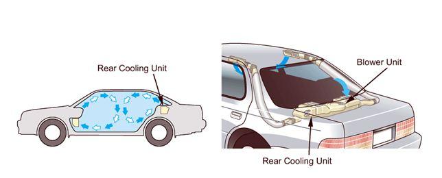 Cara Kerja Sistem AC Dan Letaknya Pada Mobil - lks otomotif