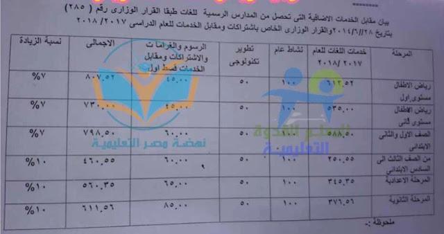 مصاريف المدارس الخاص والتجريبي 2018