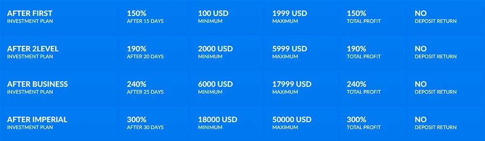 Инвестиционные планы Automatix Top 1