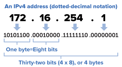 Pengertian IP ADDRESS, Fungsi, Jenis dan Pembagian Kelas IP ADDRESS (A,B,C,D,E)