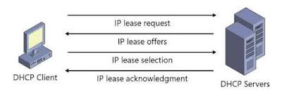 Pengertian DHCP serta fungsi dan cara kerjanya secara lengkap