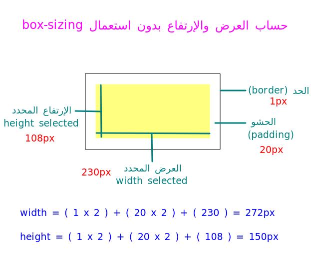 box-sizing
