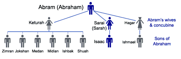 Divine Calendars Testify of Abraham, Isaac, and Jacob