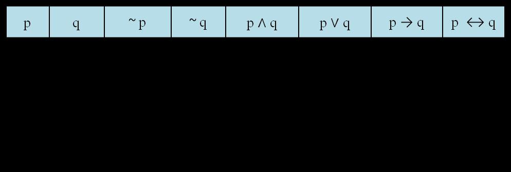 Logika matematika merupakan salah satu bahan pelajaran matematika dan cabang logika yang RUMUS LOGIKA MATEMATIKA DAN TABEL KEBENARAN