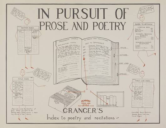 Library Infographics: 1930's style