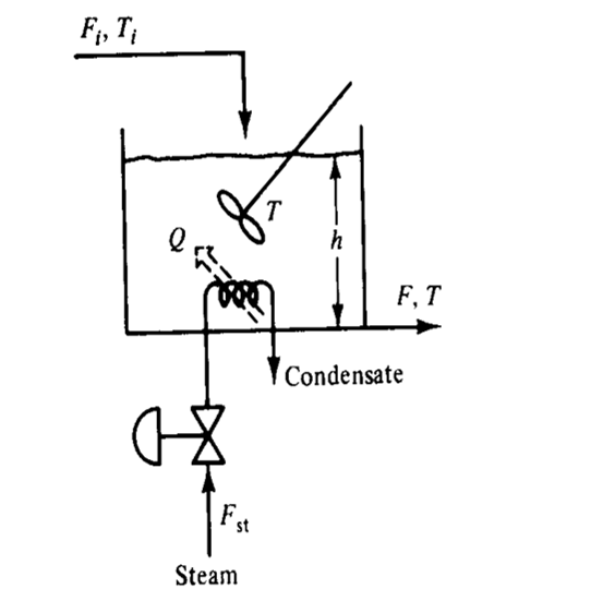 HOW PROCESS CONTROL ~ CHEMICAL ADDA