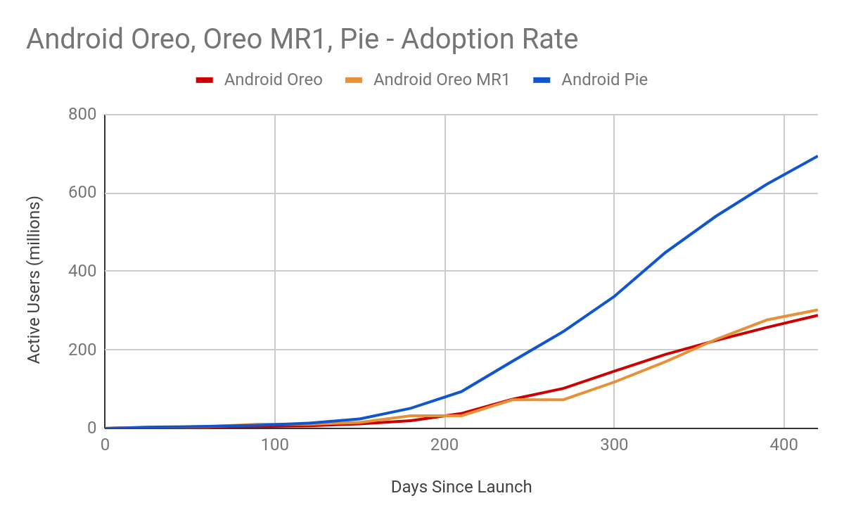 Graph of Android Oreo Adoption rate