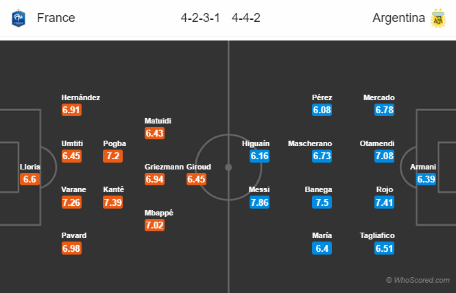 Lineups, News, Stats – France vs Argentina