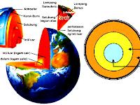 Pengertian Bumi dan Struktur Lapisan Bumi