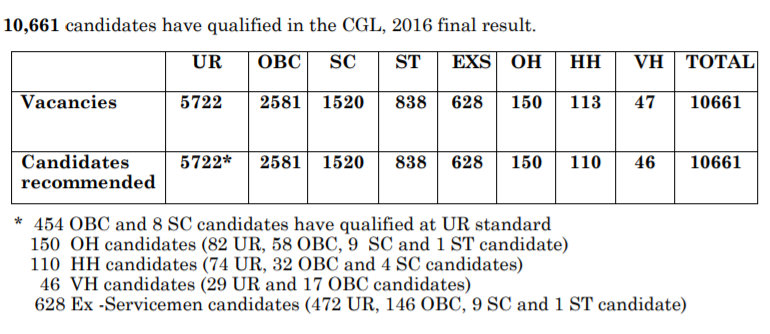 SSC CGL 2016 Final Result, SSC CGL Final Result, SSC CGL Result out, SSC CGL 2016 Result, SSC Graduate Level Result