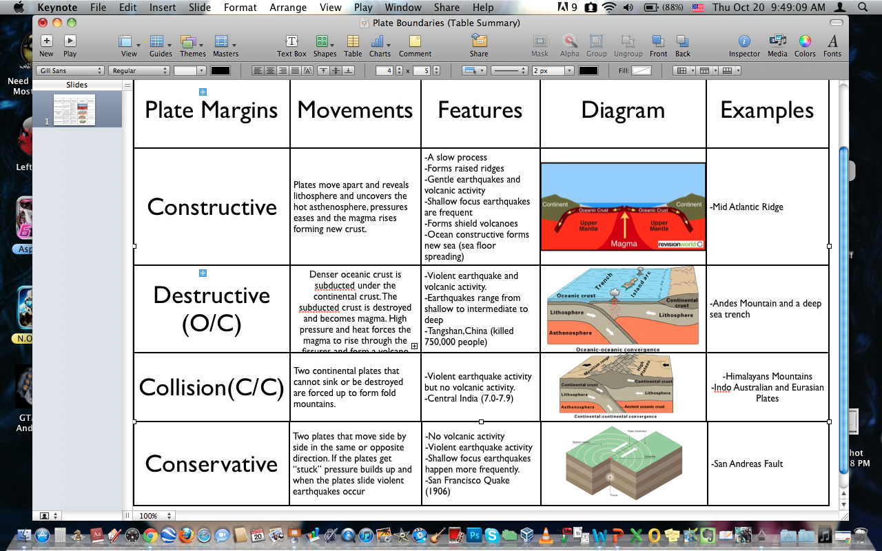 Kenneth S Geography Blog Plate Boundaries A Summary