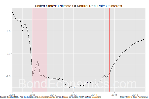 Chart: Natural Rate Of Interest Estimate, Based On Cúrdia (2015)