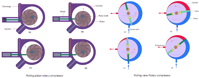 Comparison between Stationary Blade and Rotating Blade Type Rotary Compressor (Rolling Piston Vs Rolling Vane)
