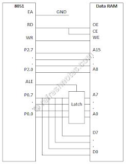 8051 External Data Memory Interfacing - Data RAM