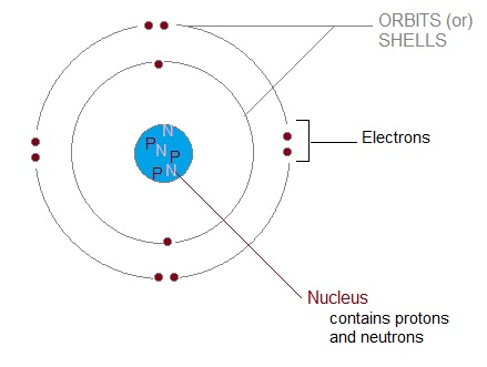ICSE CHEMISTRY: Structure of an Atom
