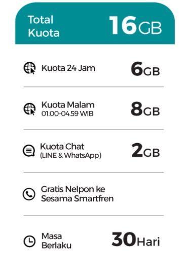 Mengaktifkan Paket Internet dan Pembagian Kuota Internet Smartfren 16GB