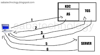شرح برتوتكول kerberos