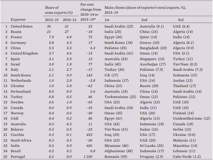 Топ країн-експортерів та імпортерів зброї в 2015-19 роках