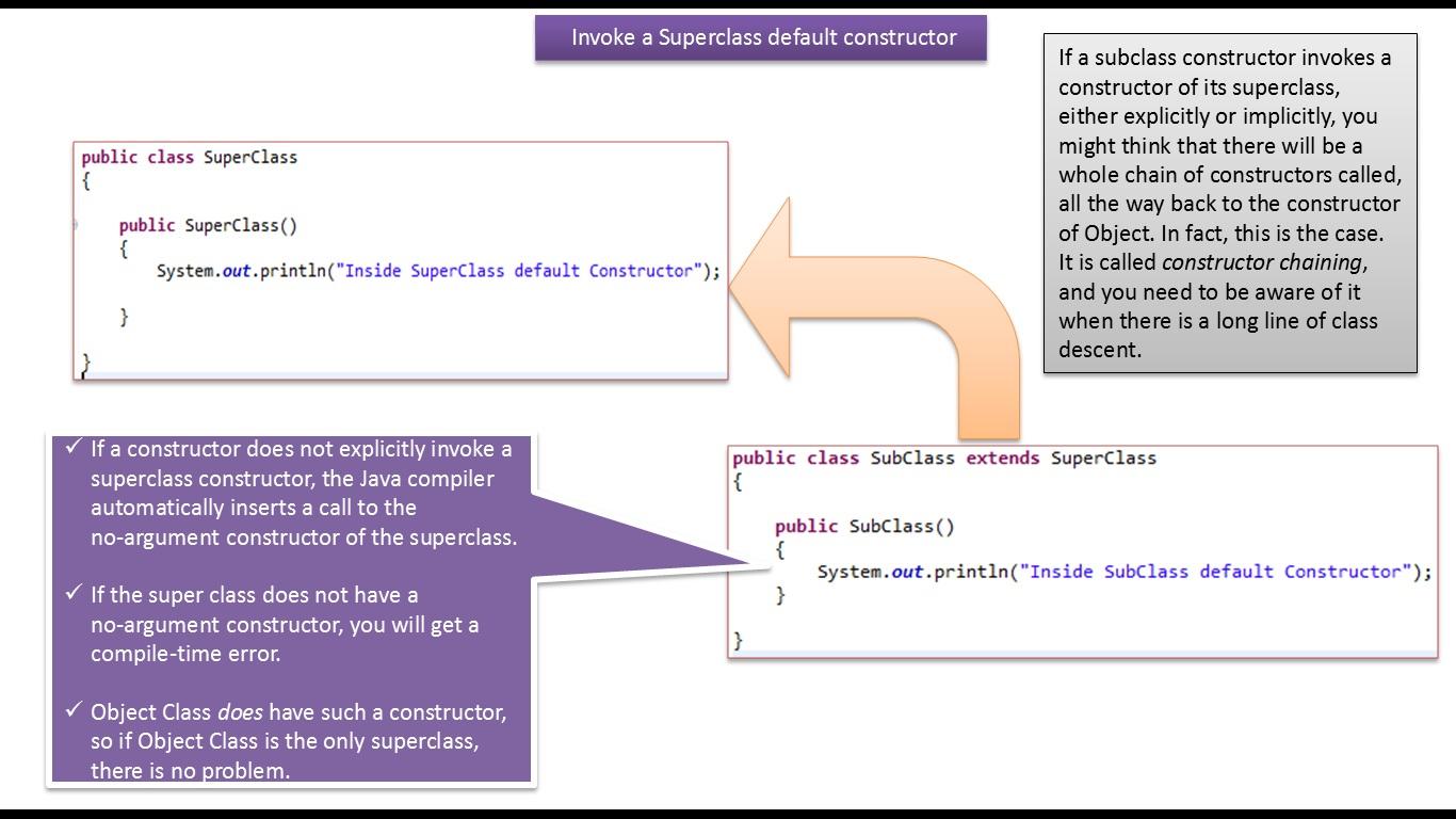 Java Ee Java Tutorial Java Super Keyword Invoke Super Class Default Constructor Compiler