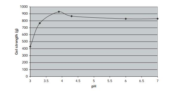Effect of pH on gel strength of high-acyl gellan gum gels