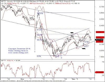 Bollinger bands of nifty