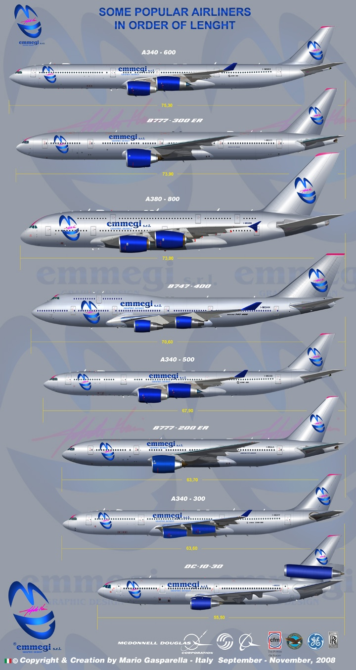 do you think that boeing and airbus behave differently in marketing their aircraft around the globe