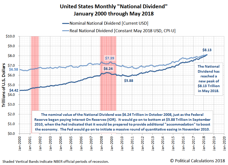 Monthly National Dividend, January 2000 through May 2018